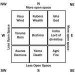 Become Vastu Expert with Following Guidelines