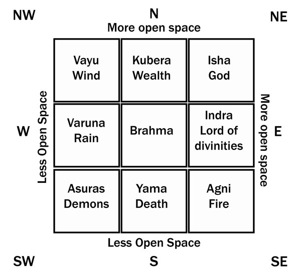 Become vastu expert with following guidelines inspiring meme Kitchen design tips as per vastu