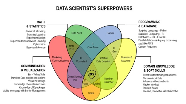 Data Sciences as a career or for mid-career professionals