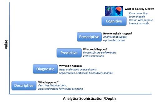 evolution-of-how-data-has-been-viewed