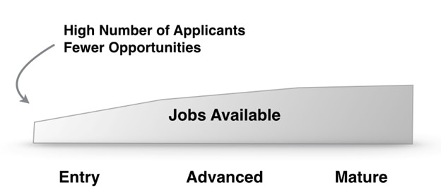 networking-job-opportunities-in-india