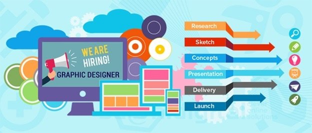 career scope in graphic designing in india