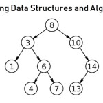 How Can You Make Difference by Learning Data Structures and Algorithm?