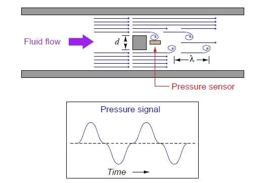 vortex flow meter working principle