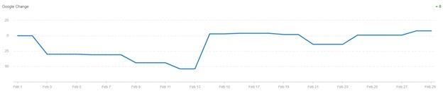 agency analytics graph
