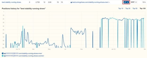 ahrefs organic keywords trend