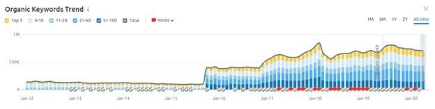 semrush organic keywords trend