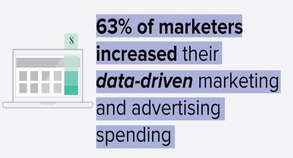 data-driven marketing strategies
