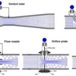 A Complete Information About Paddlewheel Flow Meter