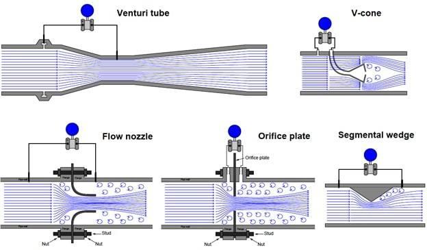 paddlewheel flowmeters